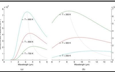 Termografia para Sistemas Elétricos
