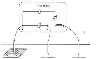 Medição de Resistência de Aterramento