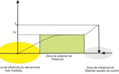 Zona de Influência