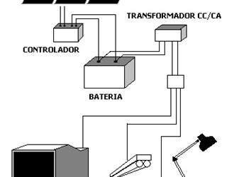 Aterramento de Sistema Fotovoltaico conectado a rede